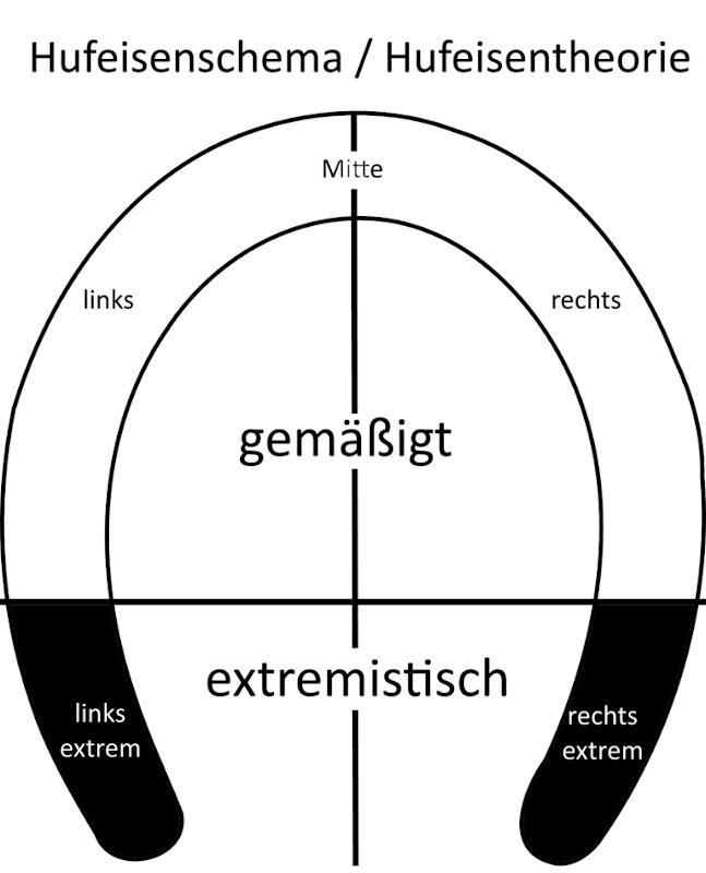 Ist linksradikal gleich rechtsradikal oder was leistet das Hufeisenmodell der Extremismustheorie?
