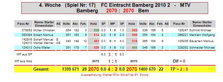 4. Spieltag: Eintracht M2 - MTV Bamberg