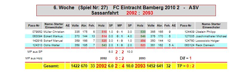 6. Spieltag: Eintracht M2 - ASV Sassanfahrt