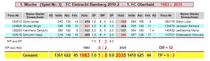 1. Spieltag: Eintracht F2 - FC Oberhaid
