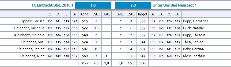 6. Spieltag: Eintracht F1 - Unter Uns Bad Neustadt