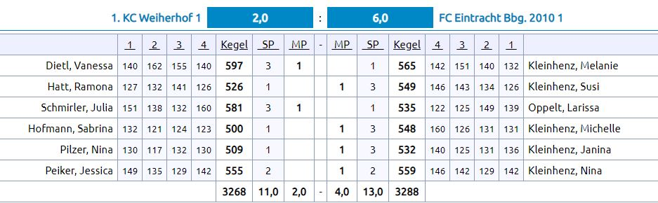 2. Spieltag: KC Weiherhof - Eintracht F1