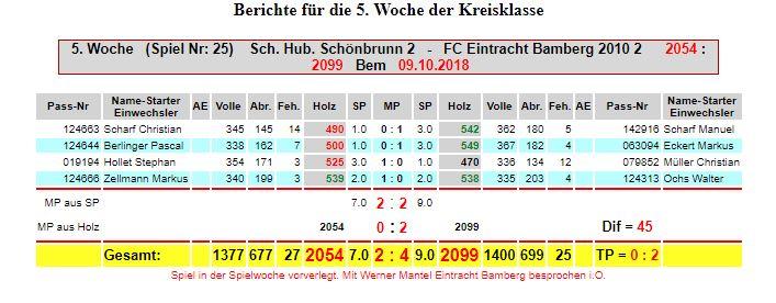 5. Spieltag: Hub. Schönbrunn - Eintracht M2