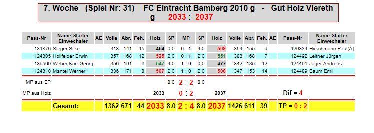 7. Spieltag: Eintracht M3g - Gut Holz Viereth