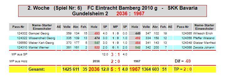 2.Spieltag: Eintracht M3g - SKK Bavaria Gundelsheim2