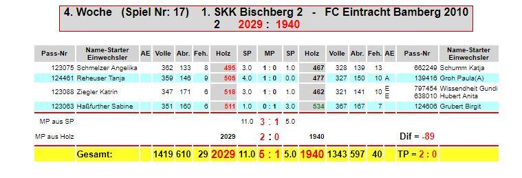 4. Spieltag: SKK Bischberg  - Eintracht F2