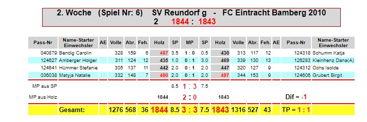 2. Spieltag: SV Reundorf g - Eintracht F2