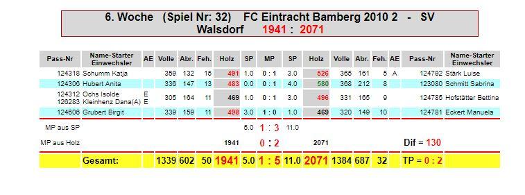6. Spieltag: Eintracht F2 - SV Walsdorf