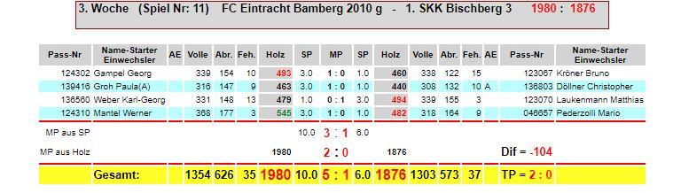 3. Spieltag Eintracht M3g - SKK Bischberg 3