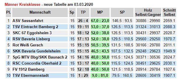 Tabelle vom 03.03.2020