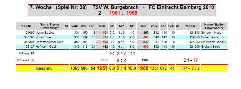 7. Spieltag:  TSV Wind. Burgebracht - Eintracht F2
