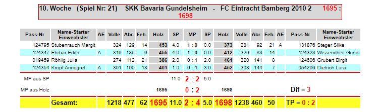 10. Spieltag: Bav. Gundelsheim - Eintracht F2