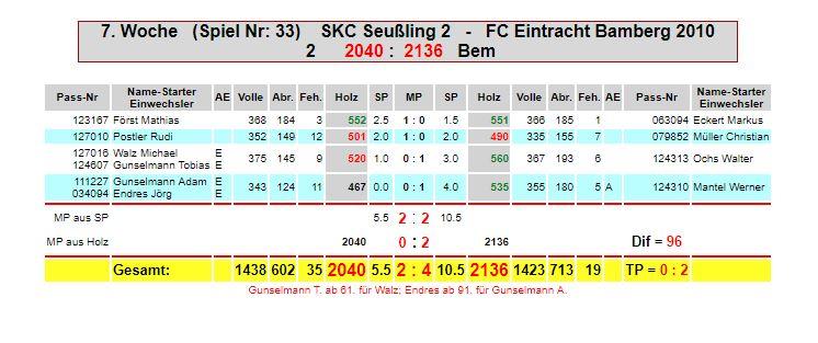 7. Spieltag: SKC Seußling 2 - Eintracht M2