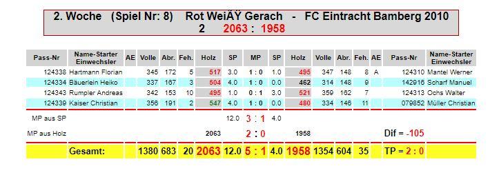 2. Spieltag: Rot Weiß Gerach - Eintracht M2