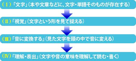 識字プロセスの流れ
