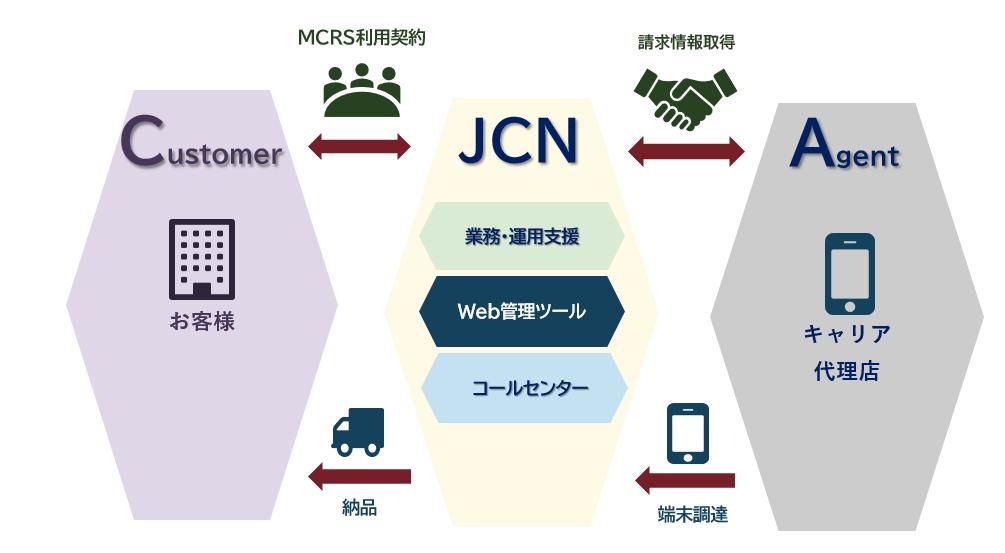 JCNサービス体制