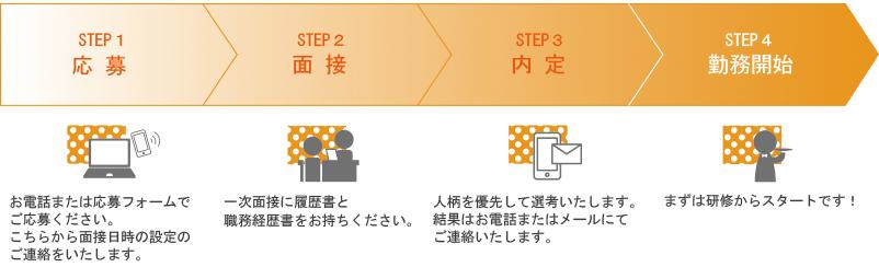 採用までの流れ 応募→面接→内定→勤務開始