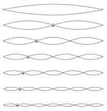 倍音を波形にするとこうなります。自然な音は、こんなに、かっちりした波形にはなりませんが