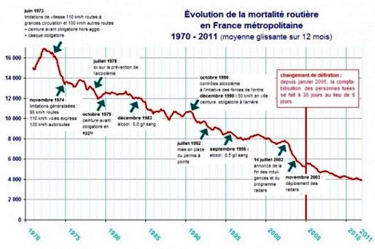 Graphjique d'évolution de la mortalité routière