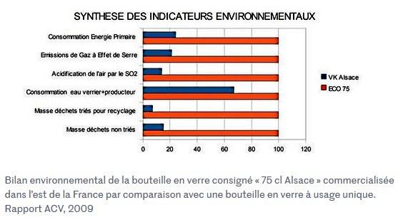 Synthèse des indicateurs environnementaux