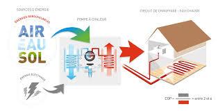 principe fonctionnement d'une pompe a chaleur