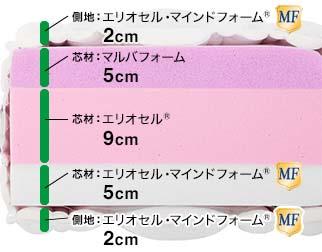 モデル  ディアマンテ 50 / マニフレックスはマニステージ福岡へ