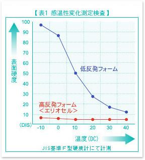 一般的な低反発と高反発エリオセルの温度変化対する表面硬度 / マニフレックス