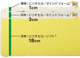 T-75 ラグジュアリーマットレス / マニフレックスはマニステージ福岡へ