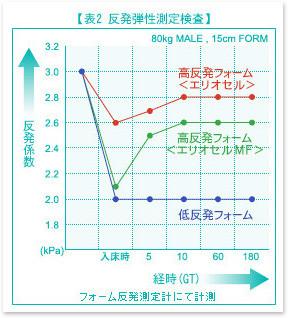 エリオセルとマインドフォーム、低反発の反発弾性の想定検査 / マニフレックス