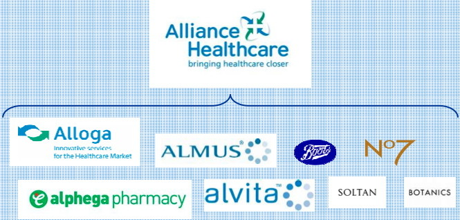 marques d'Alliance Healthcare 2007