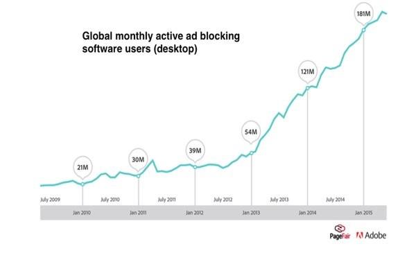 Los ad-blockers se estima que han costado a la industria casi 22 mil millones de euro durante este año. En la actualidad hay 198 millones de usuarios de Adblockers activos Los adblockers  crecieron un 41% a nivel mundial en los últimos 12 meses.