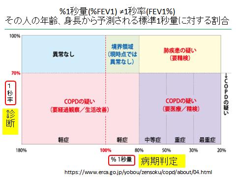 診断 copd 慢性閉塞性肺疾患(COPD)|一般社団法人日本呼吸器学会