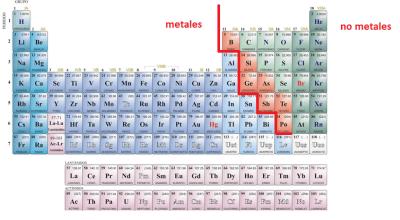 Tabla peridica y su organizacin pgina web de bioquim tomada de httpsiquimicaswp contentuploads201301tabla periodica metales no metales metaloidesg urtaz Images