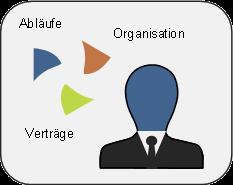 Lean Constrcution Beratung_Lean Ingenieure - Tobias Guller