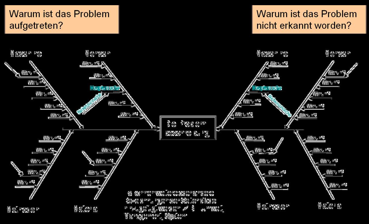 Lean Construction Lexikon - Lean Ingenieure - Kollaboration im Projekt