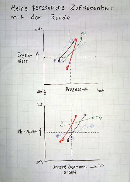 Runde 1 und 2 im Vergleich beim Last Planner® System Villego® Workshop