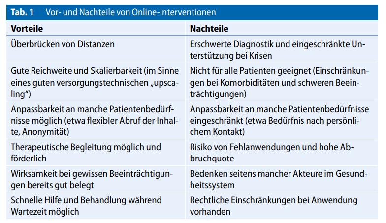 Vor- und Nachteile von Online-Interventionen (Schuster, R.; Berger, T.; Laireiter, A-R., Computer und Psychotherapie – geht das zusammen?, In: Psychotherapeut 4/2018, S. 271 – 282, hier: 275)