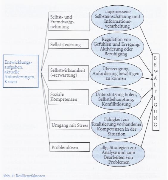 Abbildung: Resilienzfaktoren (Fröhlich-Gildhoff, K.; Rönnau-Böse, M.: Resilienz. 2. durchges. Aufl. 2011, S. 42)
