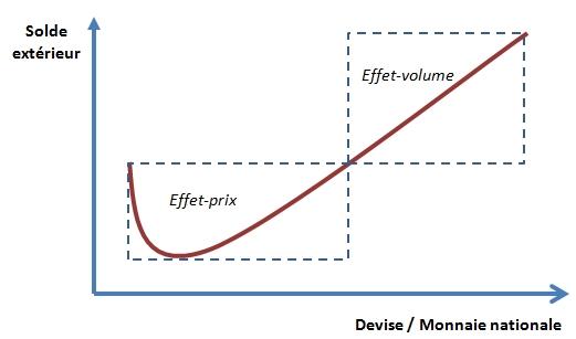 Impact Des Devises Sur La Balance Commerciale Ou La Courbe En J