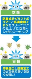 防臭効果と抗菌加工のW効果で臭いを防ぐ衣類に!