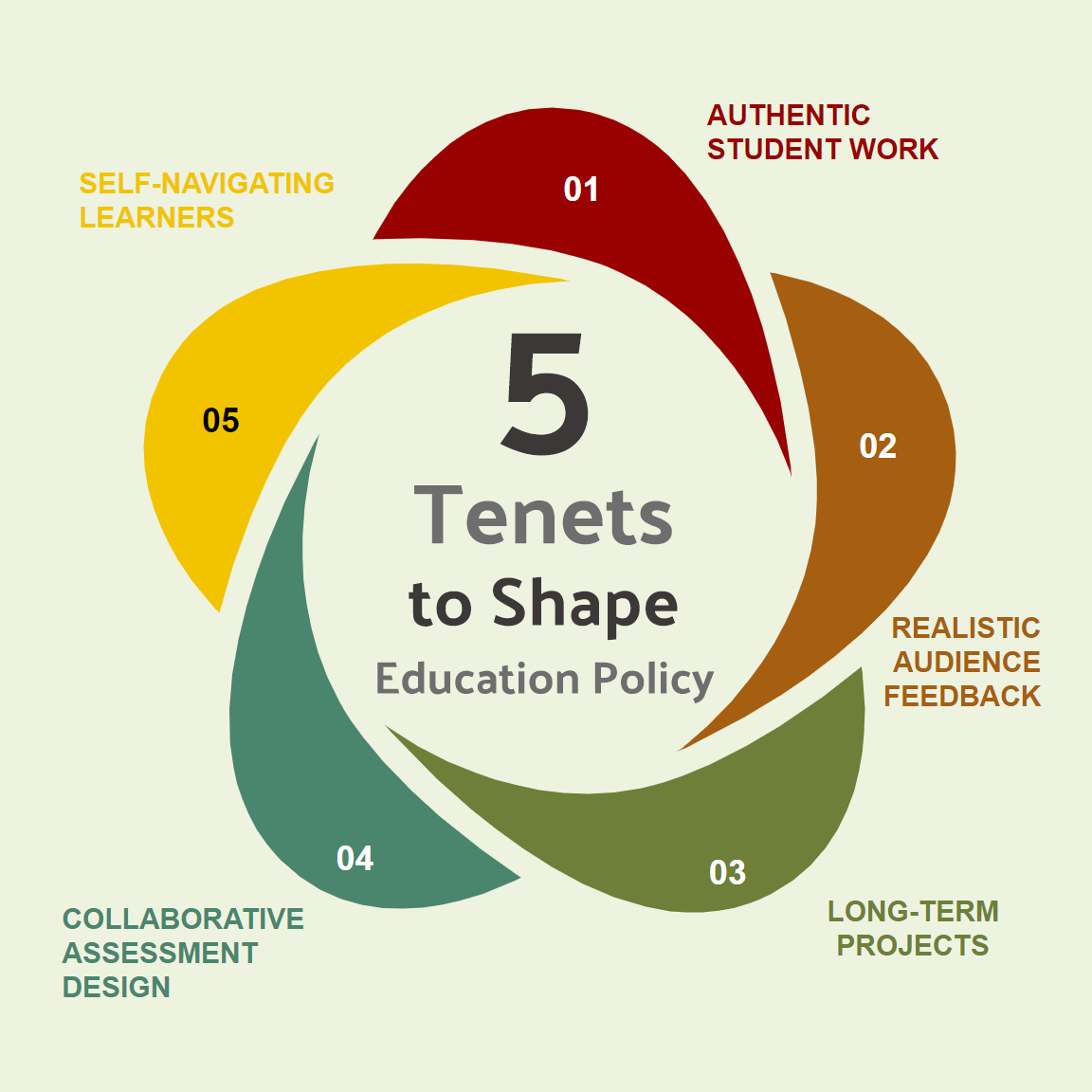 Five Tenets to Shape Education Policy