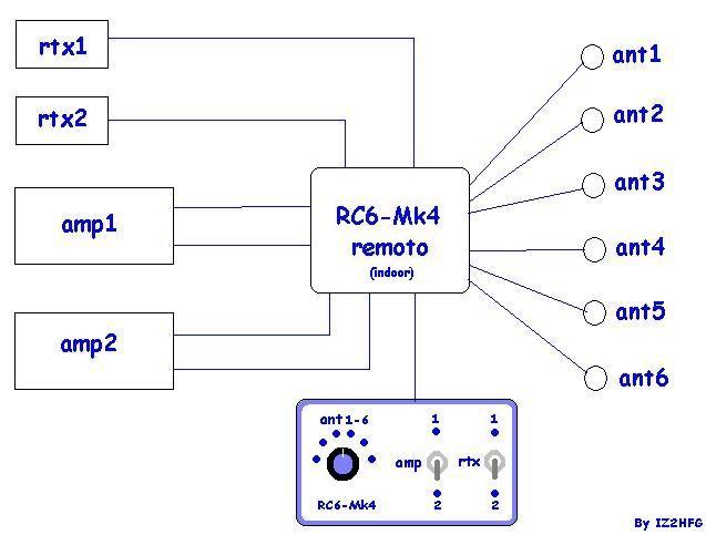 """Commutatore Remoto """"RC6-MK4"""": Schema di principio"""