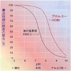 pHグラフ