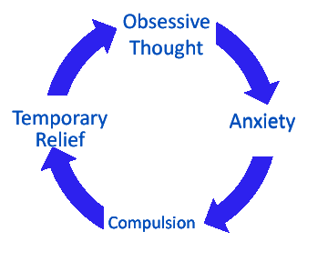 OCD vicious cycle diagram.
