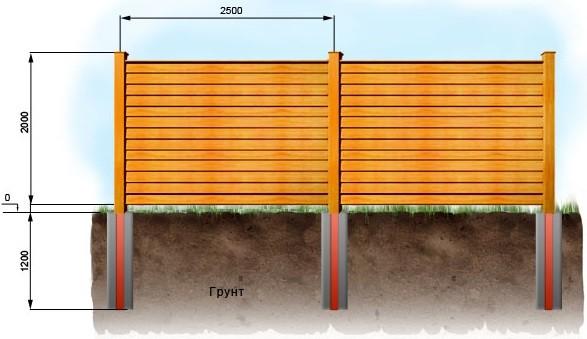 Деревянный забор ёлочка
