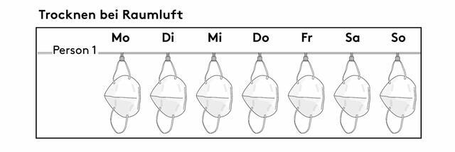 Sieben FFP2-Masken in Abständen aufhängen und trocknen lassen - mit dem Rotationsprinzip können Sie die Maske nach sieben Tagen wiederverwenden. (Foto: FH Münster)