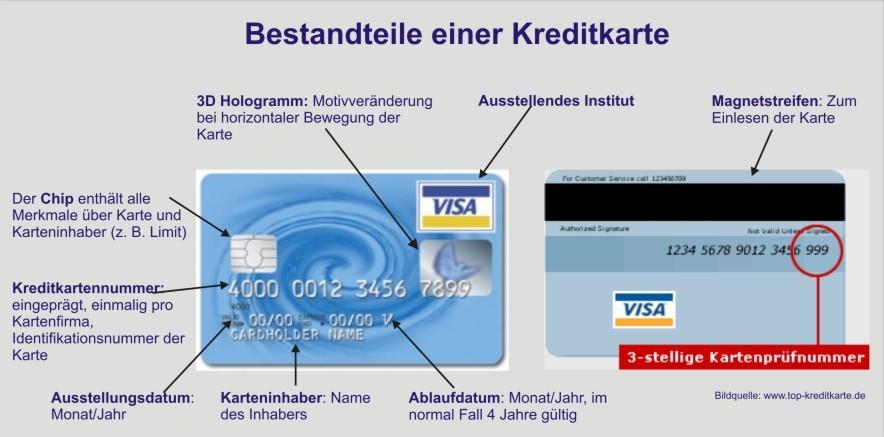 Sie können weltweit damit Bezahlen und an Geldautomaten auch Bargeld beheben. Zudem erfolgt die Abrechnung bis zu 6 Wochen später. Sollten Sie sich einen finanziellen Traum erfüllen wollen und nicht über die nötigen Rücklagen verfügen, so können Sie diese ganz einfach mit einer Kreditkarte finanzieren. Nutzen Sie zudem die Möglichkeit einer Rückzahlung in Raten.