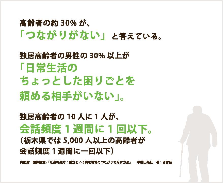 高齢者の約30%が、「つながりがない」と答えている。独居高齢者の男性の30%以上が「日常生活のちょっとした困りごとを頼める相手がいない」。独居高齢者の10人に1人が、会話頻度1週間に1回以下。(栃木県では5,000人以上の高齢者が会話頻度1週間に一回以下)内閣府 国勢調査/ 「社会的処方:孤立という病を地域のつながりで治す方法」  学芸出版社 著:西智弘