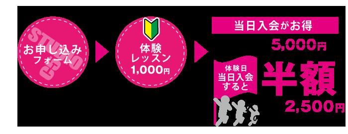 杉並区のキッズダンススタジオ入会金半額キャンペーン