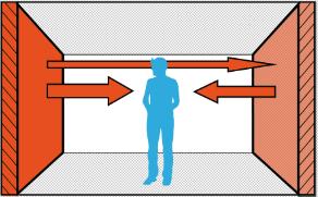 Kalter Mensch in Raum mit Wandheizung (links)